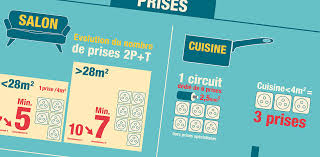 norme nfc 15 100 cuisine infographie normes legrand agence puck