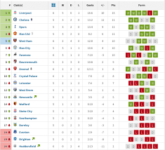Premier League Table West Ham Climb To Fifth Place In Premier League Table Claretandhugh