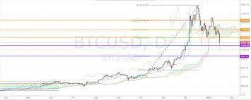 quote btcusd cryptocurrency bloodbath continues what u0027s next nasdaq com