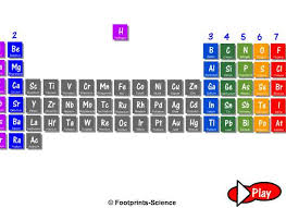 N On The Periodic Table Footprints Science Quality Animations For Excellence In Science