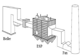a typical arrangement of an esp in the power plant 1