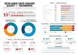 2016 ama safe hours audit australian medical association