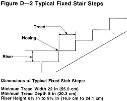 What Is Standard Handrail Height Walking And Working Surfaces Personal Protective Equipment Fall