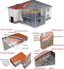 Design Your Own Kitset Home Inexpensive Cold Formed Steel Framing Kitset Home And Gardon View