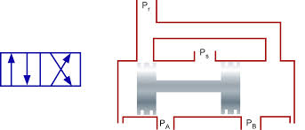 directional control valve hydraulic description