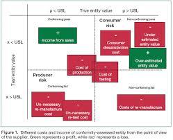 conformity assessment risks u0026 costs applications of statistics