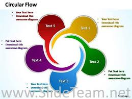 circular flow chart template twisting arrows circular flow chart
