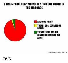Make A Pie Chart Meme - 25 best memes about pie chart meme pie chart memes