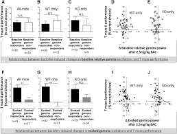 gaba b agonist baclofen normalizes auditory evoked neural