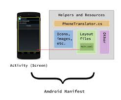 xamarin layout file sidharth roul hello android
