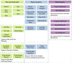 Process Templates customize a process template vsts tfs microsoft docs