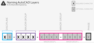 autocad electrical user u0027s guide overview of symbol naming