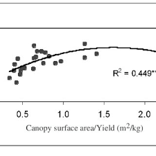 r arer canap relationship between total anthocyanins and canopy surface area yield