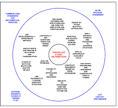 Circle Map Catch The Common Core Wave Of Learning Thinking Maps