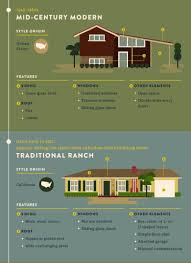 most popular u0026 iconic home design styles
