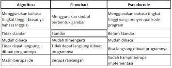 membuat flowchart kegiatan sehari hari akhmad fathoni blog archive algoritma flowchart dan pseudocode