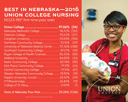bachelor in nursing seventh day adventist union college