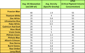 a table listing the average oil absorption density and cpvc for a selection of