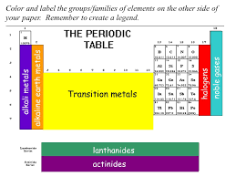 periodic groups and trends ppt video online download