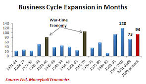 how far along we are in the current business cycle benzinga