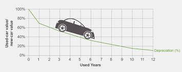 honda odyssey depreciation buying the most cost effective car fidelity
