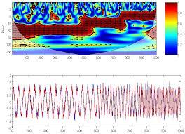 tutorial wavelet matlab xu cui wavelet coherence