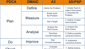 dmaic report template cool pdca template pictures inspiration resume ideas namanasa