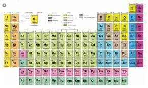 Alkaline Earth Metals On The Periodic Table Trouble In The Periodic Table Feature Education In Chemistry