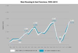 san francisco production socketsite housing production in s f highest in 20 years