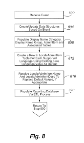 patent us8504534 database structures and administration