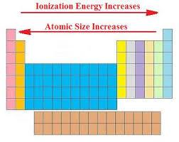 ionization energy ck 12 foundation