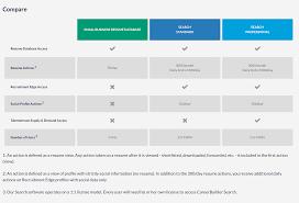 cv search sweet resume finder 9 resume database php script responsive