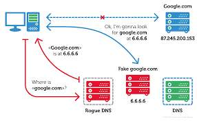 How Dns Works by Switcher Android Joins The U0027attack The Router U0027 Club Securelist