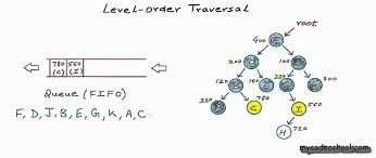 binary tree level order traversal