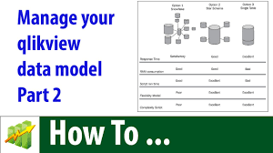Fact Tables Concatenate Multiple Fact Tables How To Manage The Qlikview Data
