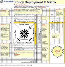x matrix hoshin kanri template for hoshin planning policy deployment