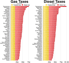 Cheapest State Fuel Taxes In The United States Wikipedia