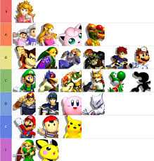 Meme Characters List - official meme circus netplay tier list sitewide win rates by profane