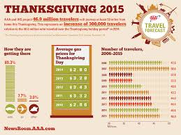 what week does thanksgiving fall on 46 9 million americans to travel for thanksgiving according to