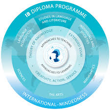 ib diploma programme lower canada college