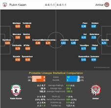 russia premier league table rubin kazan amkar statistical preview