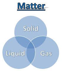 learning ideas grades k 8 matter venn diagram