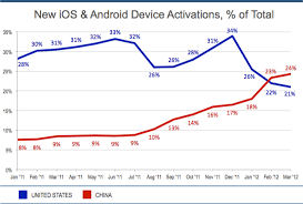 iphone vs android sales china leads world in new ios android activations app sessions