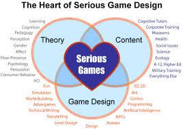 game design theory game design and theory useful resourcesprasanna ellanti
