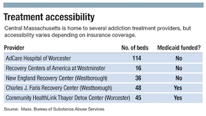 adcare detox worcester ma the opioid payment crisis wbjournal