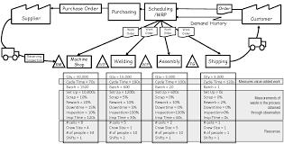 Value Stream Map Capacity Has Value U2013 Part 1 Bma Inc U2013 The Lean Accounting Leaders