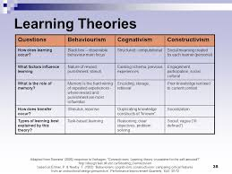 best ideas of teaching and learning theories in nursing also