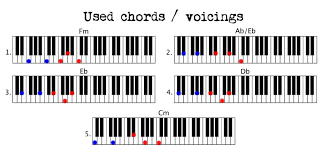 keyboard chords tutorial for beginners hello adele piano couture