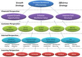 hr strategy template strategy map for workforce improvementstrategy map exles and