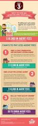 3 ways to save big when selling your house u2014 shp properties